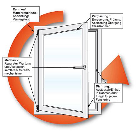 wartung service bei fassadenfenster. Black Bedroom Furniture Sets. Home Design Ideas